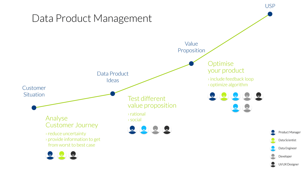 Les fondements de la création de meilleurs produits de données